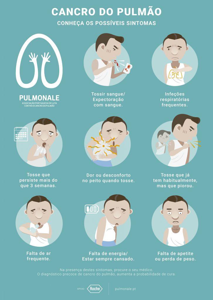 Infografia Sintomas Cancro do Pulmao